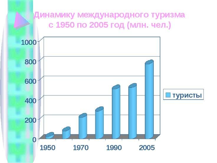 Динамику международного туризма с 1950 по 2005 год (млн. чел.)