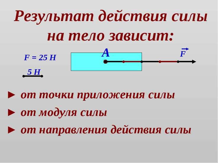 Результат действия силы на тело зависит: ► от точки приложения силы ► от моду...