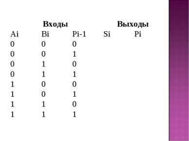 Входы Выходы Ai Bi Pi-1 Si Pi 0 0 0 0 0 1 0 1 0 0 1 1 1 0 0 1 0 1 1 1 0 1 1 1