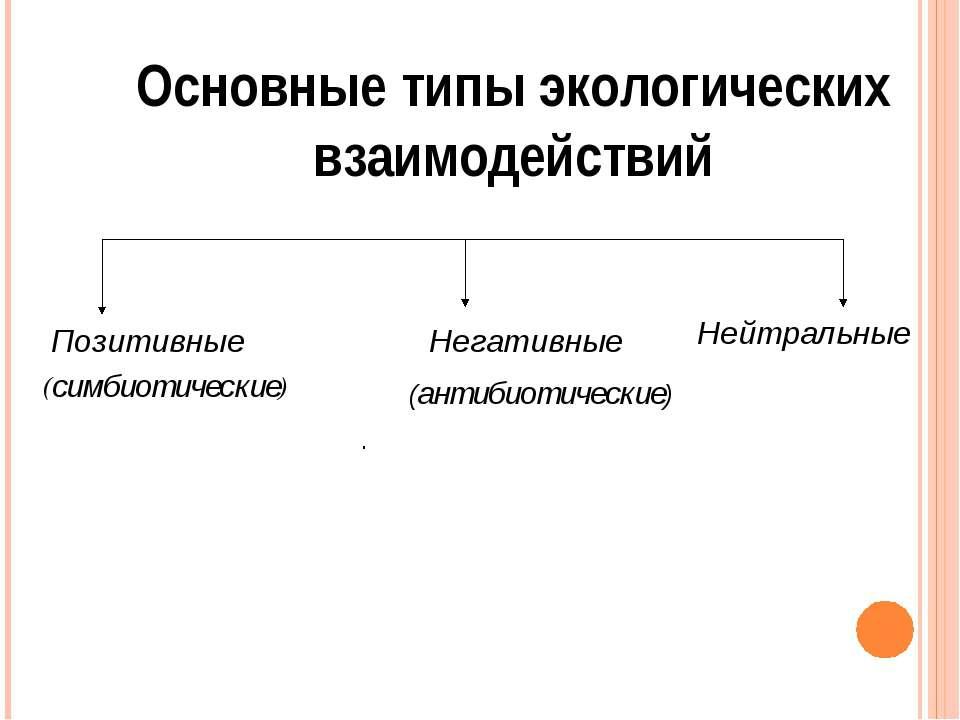 Основные типы экологических взаимодействий Позитивные (антибиотические) . Ней...