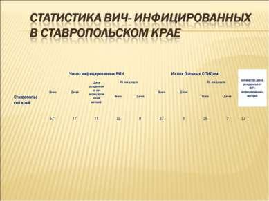 Ставропольский край Число инфицированныхВИЧ Изних больных СПИДом количество...