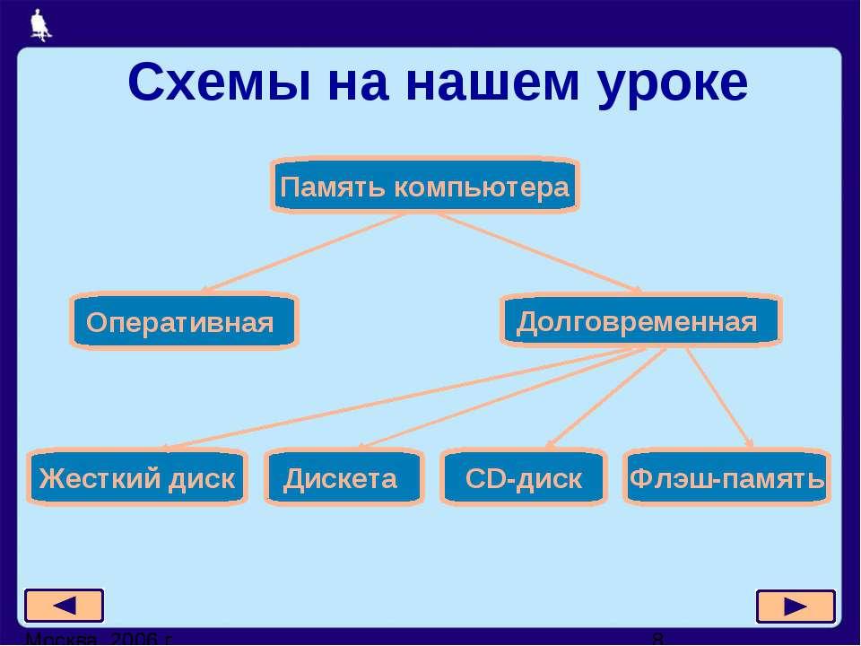 Схемы на нашем уроке Москва, 2006 г.