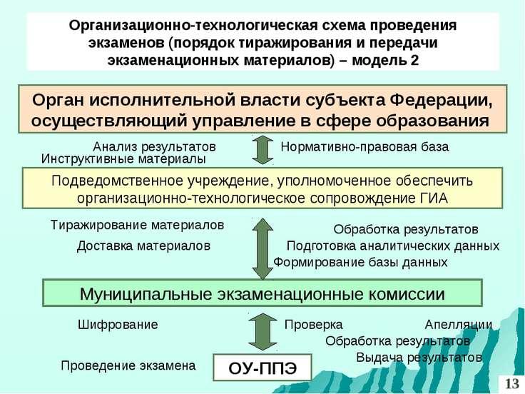 Орган исполнительной власти субъекта Федерации, осуществляющий управление в с...
