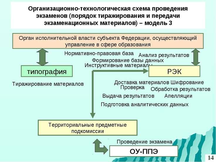 Организационно-технологическая схема проведения экзаменов (порядок тиражирова...