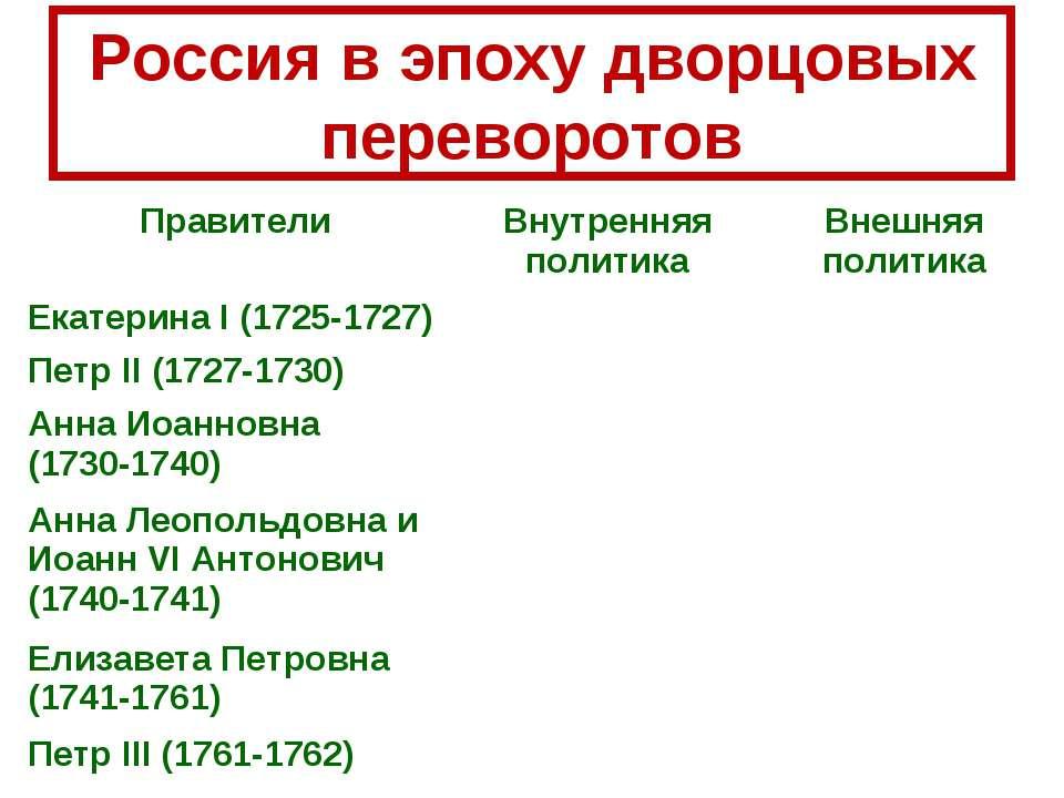 Россия в эпоху дворцовых переворотов Правители Внутренняя политика Внешняя по...