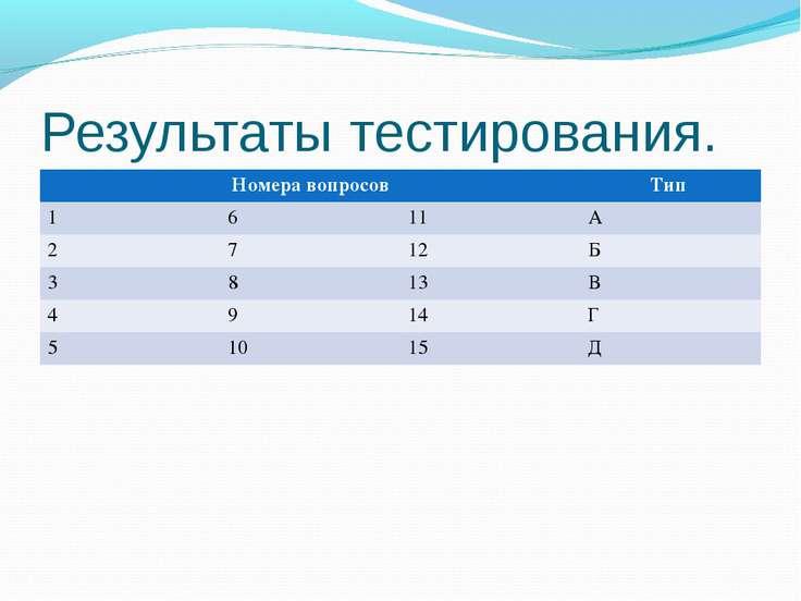 Результаты тестирования. Номера вопросов Тип 1 6 11 А 2 7 12 Б 3 8 13 В 4 9 1...