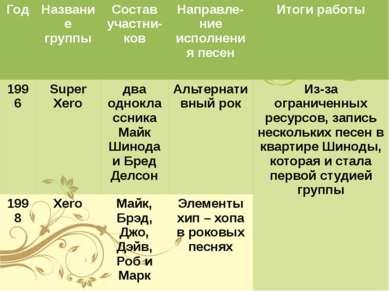 Год Название группы Составучастни-ков Направле-ниеисполнения песен Итоги рабо...