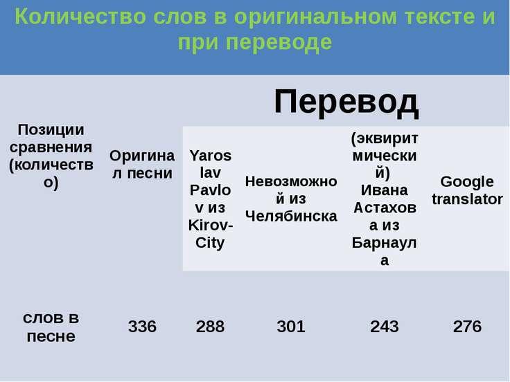 Количество слов в оригинальном тексте и при переводе Позиции сравнения (колич...