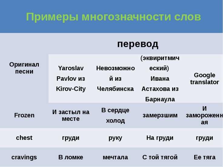 Примеры многозначности слов Оригинал песни перевод YaroslavPavlovизKirov-City...