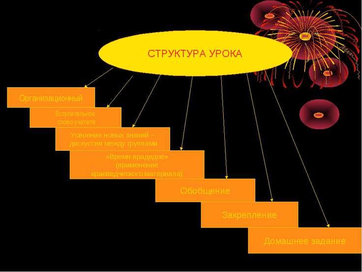 СТРУКТУРА УРОКА Организационный Вступительное слово учителя Усвоение новых зн...