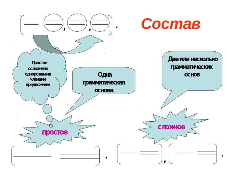 Состав простое сложное Одна грамматическая основа Две или несколько грамматич...