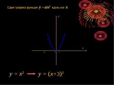 Сдвиг графика функции y = ax2 вдоль оси x 1 0 -3 y = x2 y = (x+3)2 x y