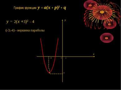 1 0 -3 -4 График функции y = a(x + p)2 + q x y (-3;-4) - вершина параболы y =...