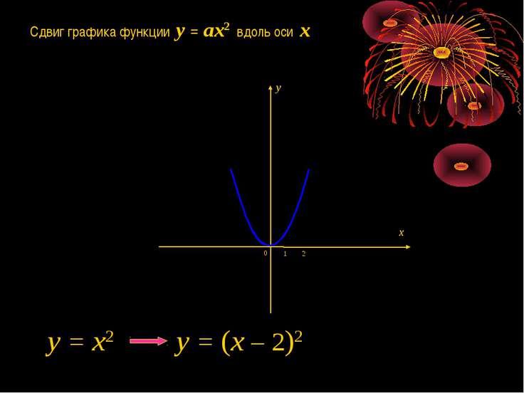 Сдвиг графика функции y = ax2 вдоль оси x 1 0 2 y = x2 y = (x – 2)2 x y