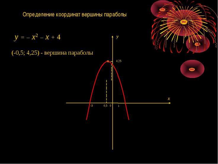 Определение координат вершины параболы 1 0 -3 x y (-0,5; 4,25) - вершина пара...
