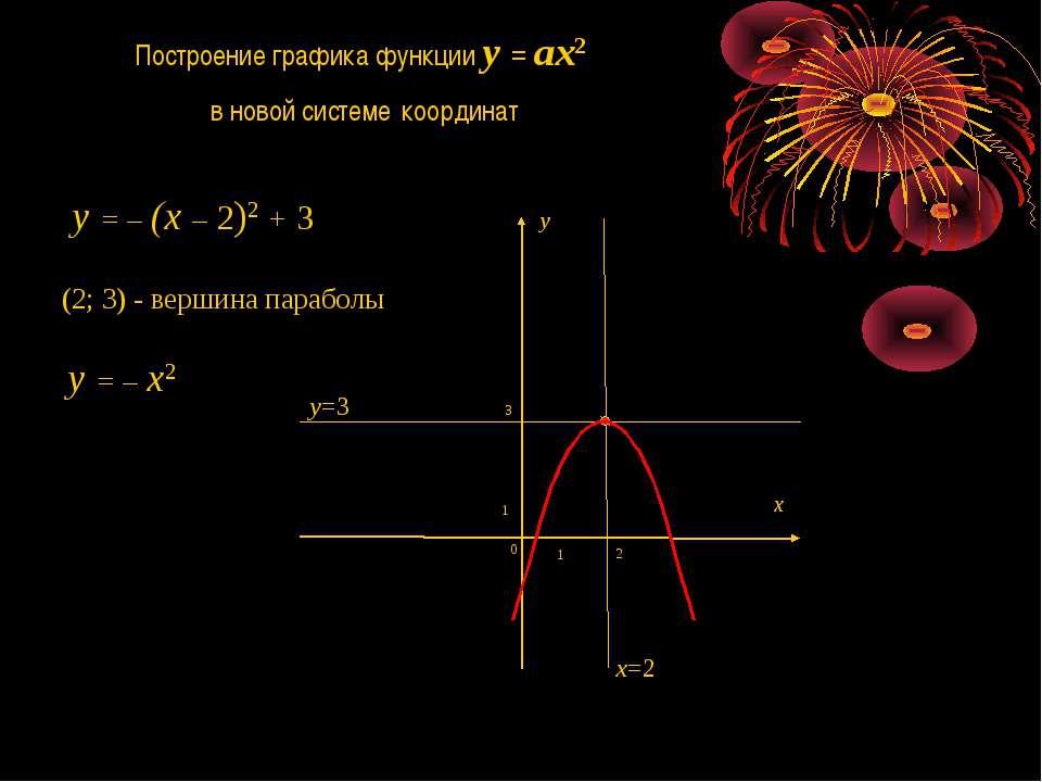 y = – x2 x y Построение графика функции y = ax2 в новой системе координат (2;...