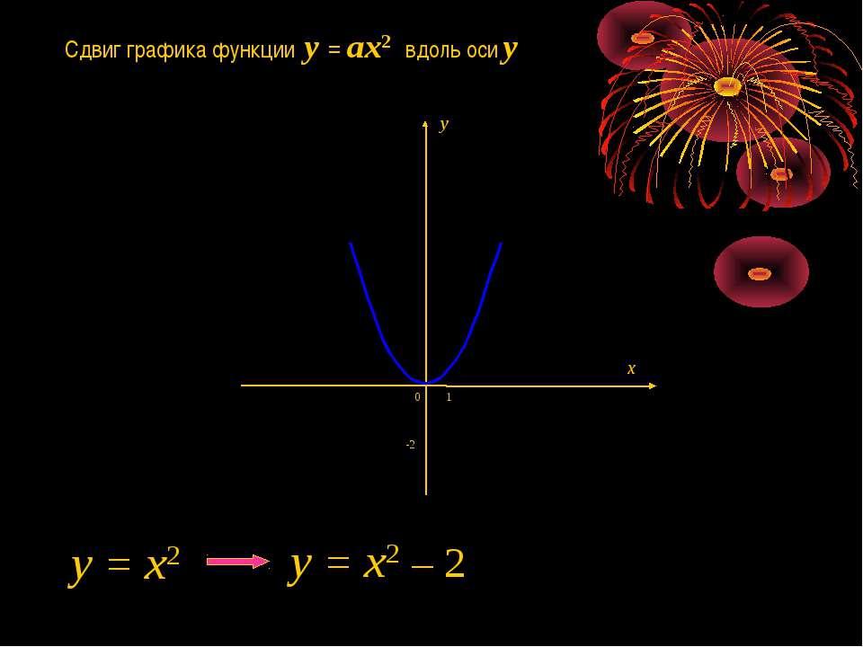 Сдвиг графика функции y = ax2 вдоль оси y -2 1 0 y = x2 y = x2 – 2 x y