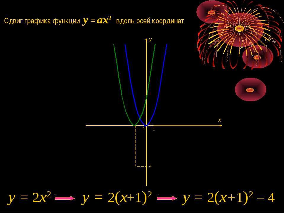 Сдвиг графика функции y = ax2 вдоль осей координат 1 0 -4 y = 2x2 y = 2(x+1)2...