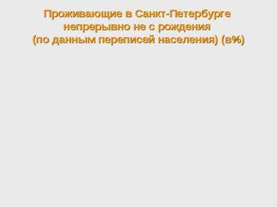 Проживающие в Санкт-Петербурге непрерывно не с рождения (по данным переписей ...