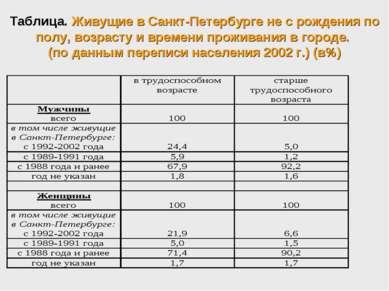 Таблица. Живущие в Санкт-Петербурге не с рождения по полу, возрасту и времени...