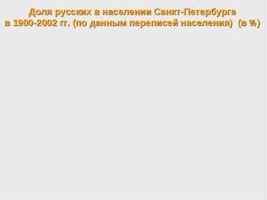 Доля русских в населении Санкт-Петербурга в 1900-2002 гг. (по данным переписе...
