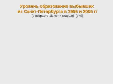 Уровень образования выбывших из Санкт-Петербурга в 1995 и 2005 гг (в возрасте...