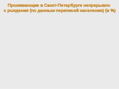 Проживающие в Санкт-Петербурге непрерывно с рождения (по данным переписей нас...
