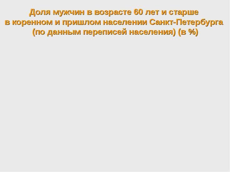 Доля мужчин в возрасте 60 лет и старше в коренном и пришлом населении Санкт-П...