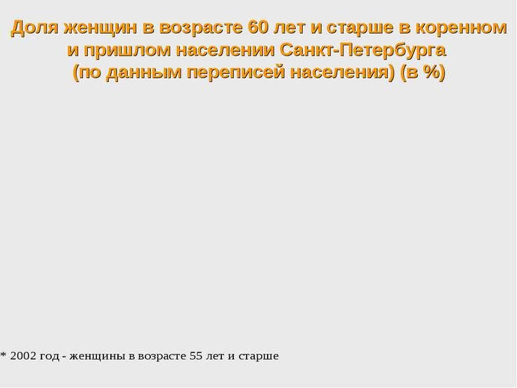 Доля женщин в возрасте 60 лет и старше в коренном и пришлом населении Санкт-П...