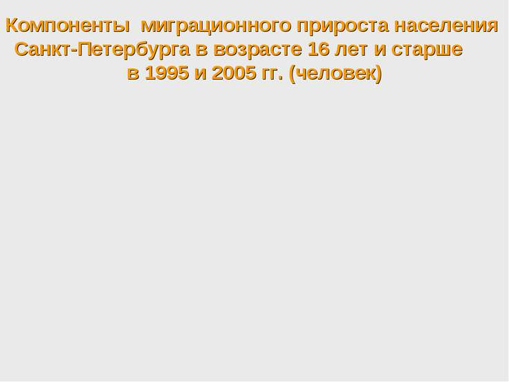 Компоненты миграционного прироста населения Санкт-Петербурга в возрасте 16 ле...