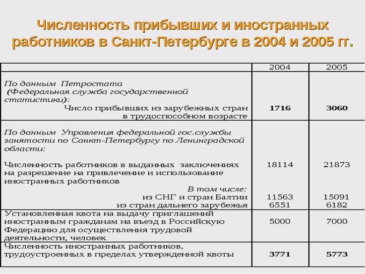 Численность прибывших и иностранных работников в Санкт-Петербурге в 2004 и 20...