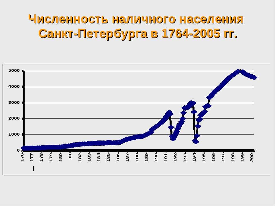 Численность наличного населения Санкт-Петербурга в 1764-2005 гг.