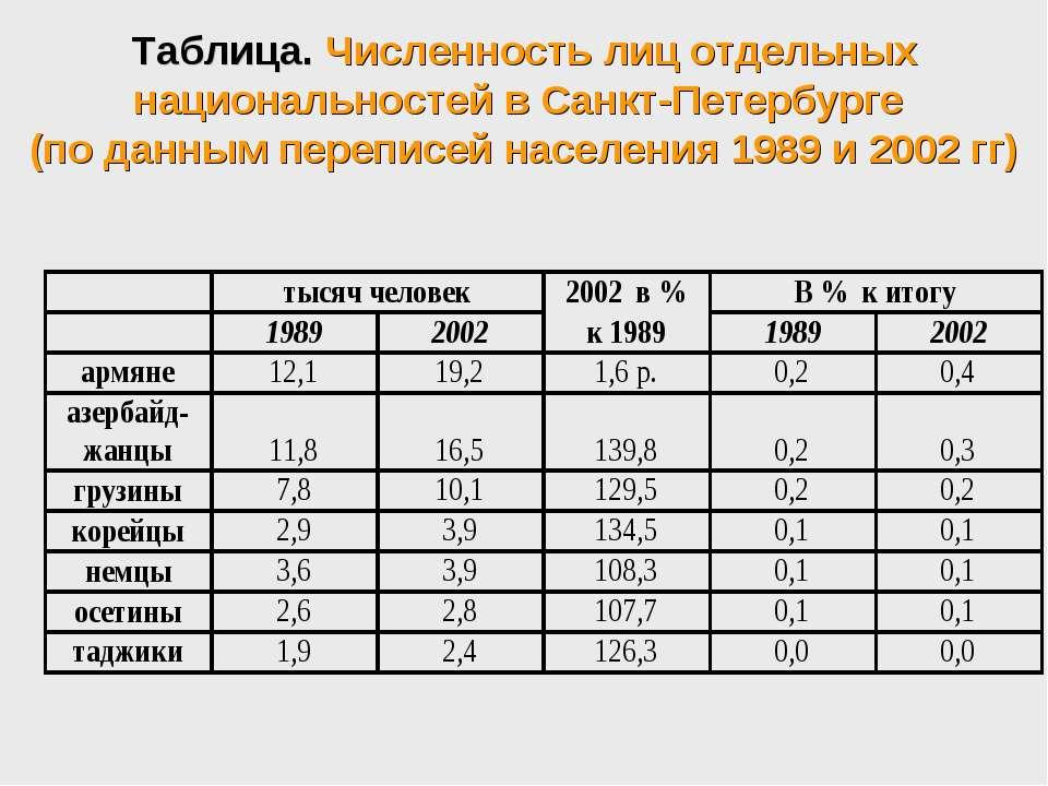 Таблица. Численность лиц отдельных национальностей в Санкт-Петербурге (по дан...
