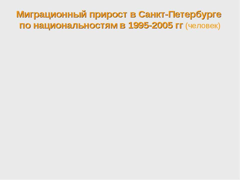 Миграционный прирост в Санкт-Петербурге по национальностям в 1995-2005 гг (че...