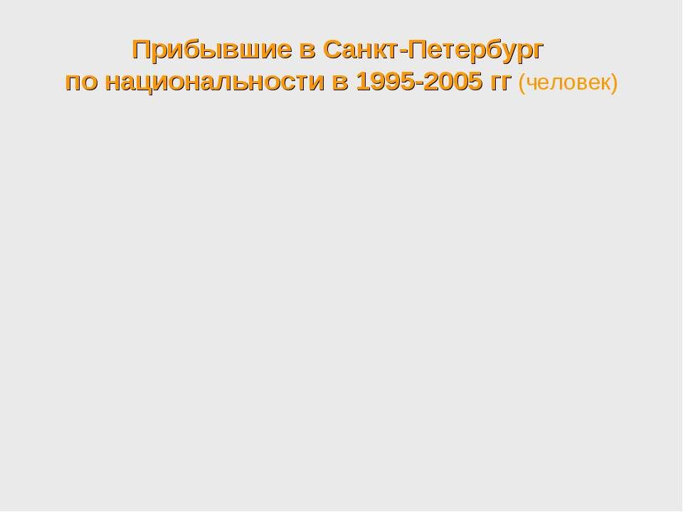 Прибывшие в Санкт-Петербург по национальности в 1995-2005 гг (человек)