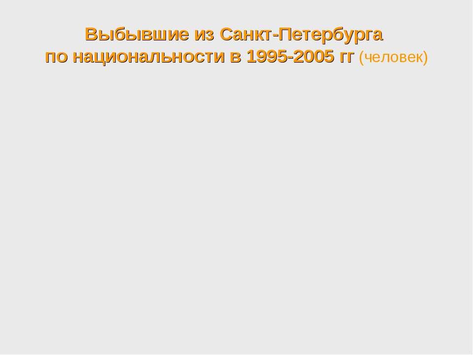 Выбывшие из Санкт-Петербурга по национальности в 1995-2005 гг (человек)