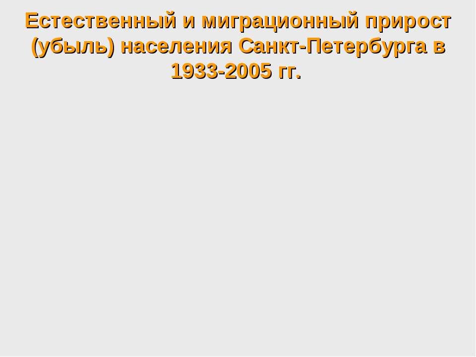 Естественный и миграционный прирост (убыль) населения Санкт-Петербурга в 1933...