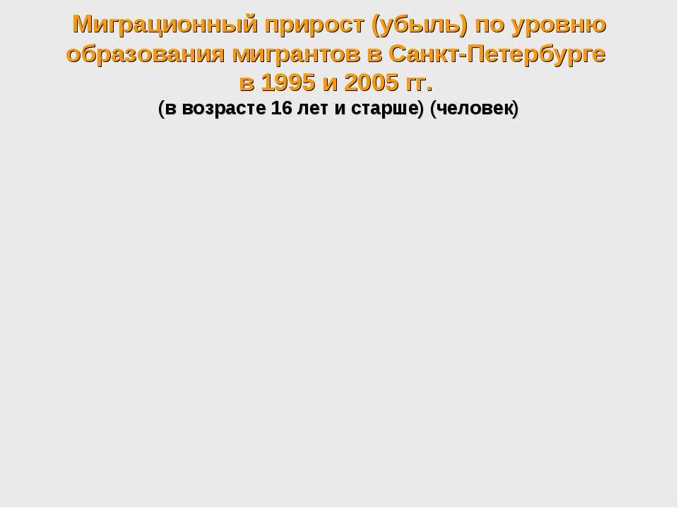 Миграционный прирост (убыль) по уровню образования мигрантов в Санкт-Петербур...
