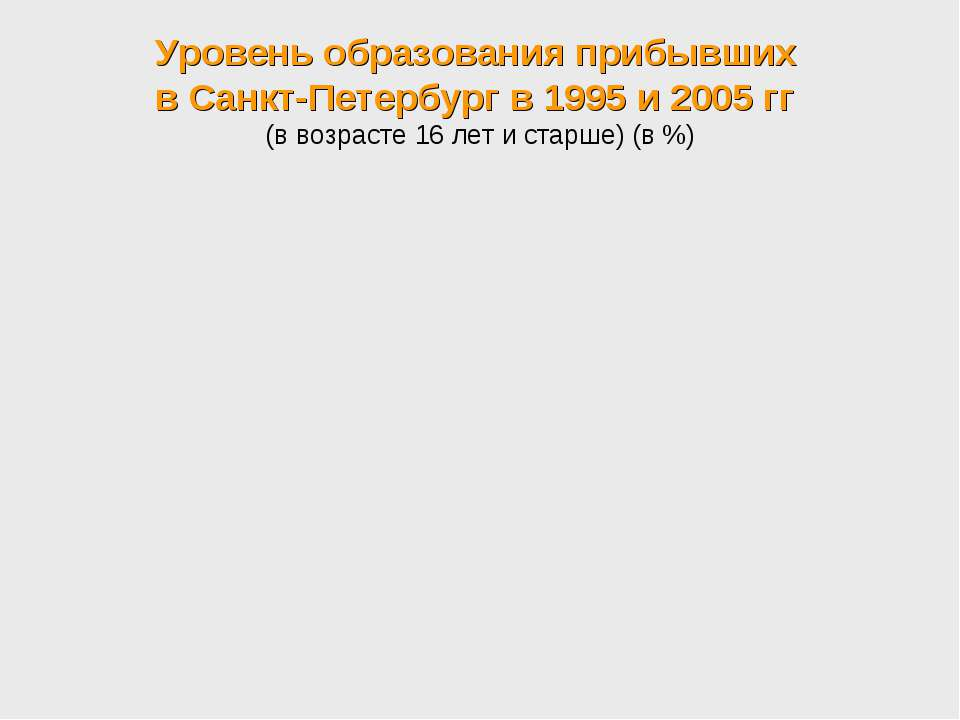 Уровень образования прибывших в Санкт-Петербург в 1995 и 2005 гг (в возрасте ...