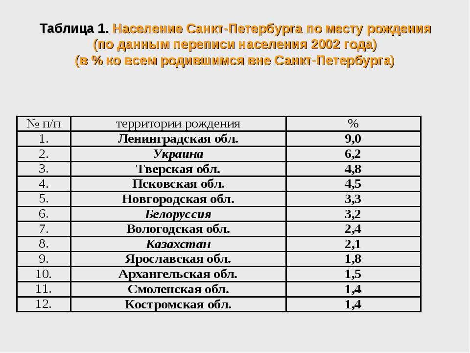 Таблица 1. Население Санкт-Петербурга по месту рождения (по данным переписи н...