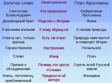 Золотое слово Линия сравнения Плач Ярославны Святослав Всеволодович Кто произ...