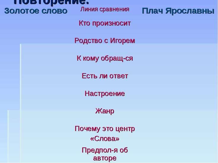 Повторение. Золотое слово Линия сравнения Плач Ярославны Кто произносит Родст...
