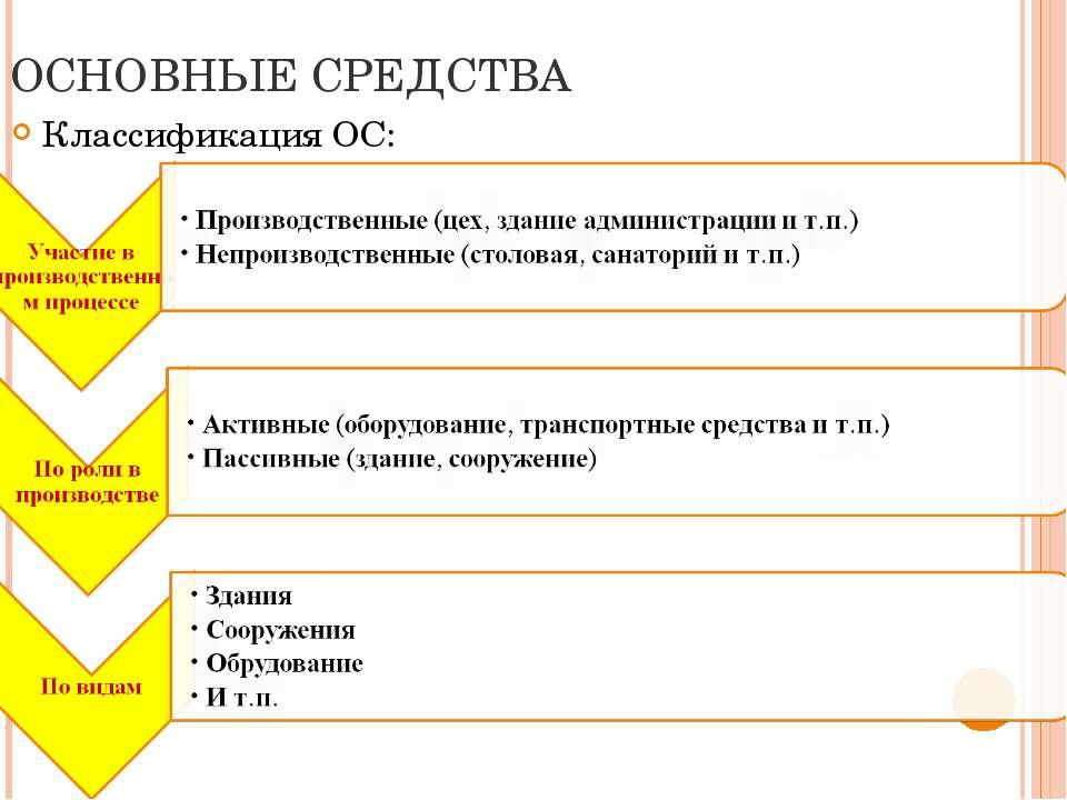 ОСНОВНЫЕ СРЕДСТВА Классификация ОС: