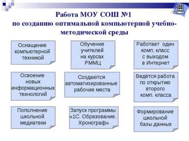 Работа МОУ СОШ №1 по созданию оптимальной компьютерной учебно-методической ср...