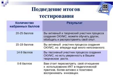 Подведение итогов тестирования Количество набранных баллов Результат 20-25 ба...