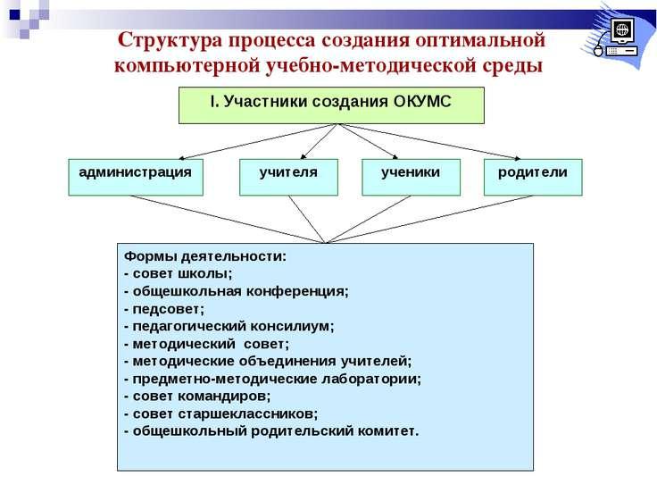 Структура процесса создания оптимальной компьютерной учебно-методической среды