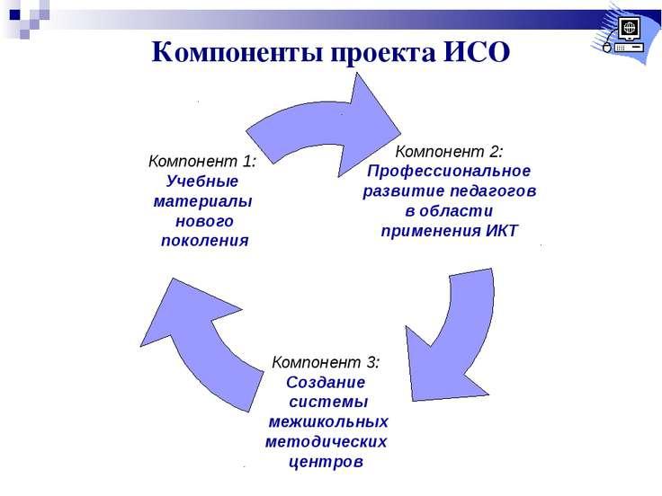 Компоненты проекта ИСО