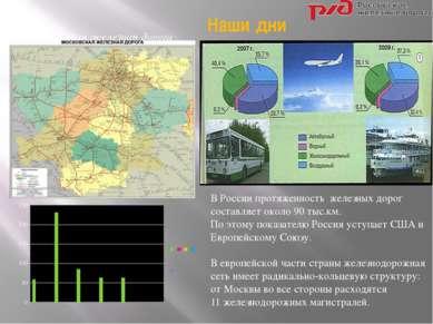 Наши дни В России протяженность железных дорог составляет около 90 тыс.км. По...