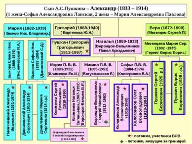 Мария (1862-1939) ( Быков Ник. Владимир.) Григорий (1868-1940) ( Бартенева Ю....