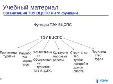 Учебный материал Организация ТЭУ ВЦСПС и его функции * Функции ТЭУ ВЦСПС ТЭУ ...